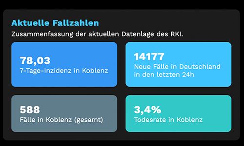 Corona Lokal: In der App lässt sich ein beliebiger Standort in Deutschland einstellen, anschließend zeigt sie als Web-App die wichtigsten Daten der eigenen Kommune. (Screenshot: EA)