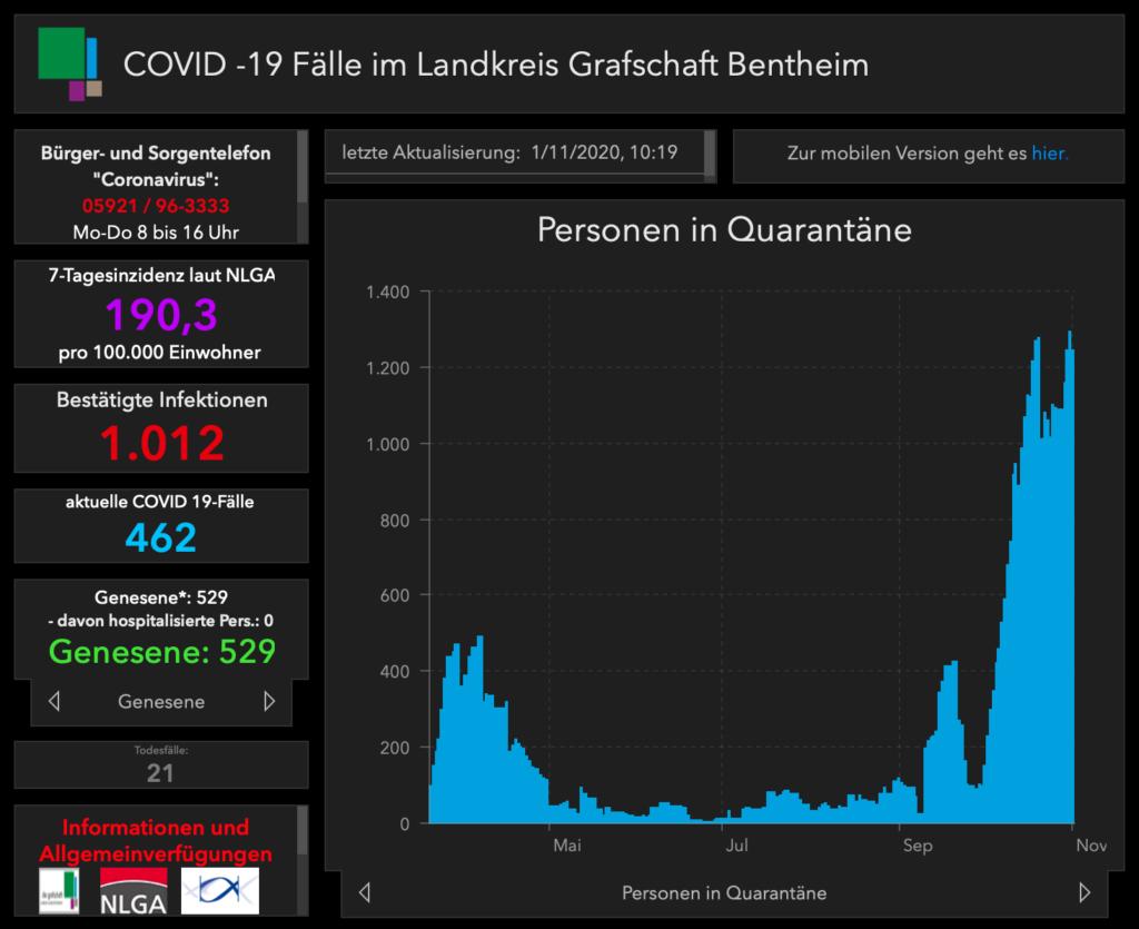 Automatisierte Grafiken: Der Landkreis Grafschaft Bentheim (Niedersachsen) hat ein Dashboard auf seiner Website eingestellt, so dass eine manuelle Aktualisierung weitgehend entfallen kann. (Screenshot: EA)